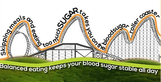 An analogous roller coaster demonstrating the dangers of imbalanced blood sugar levels.